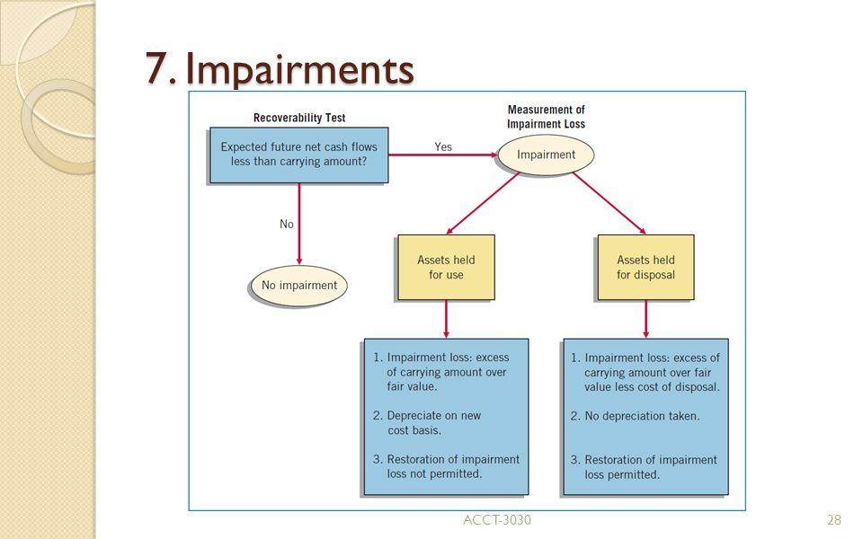 7. Impairments ACCT-303028