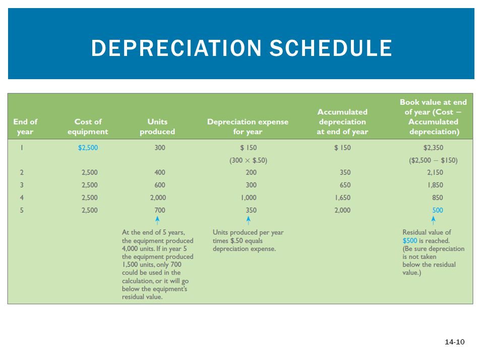 DEPRECIATION SCHEDULE 14-10
