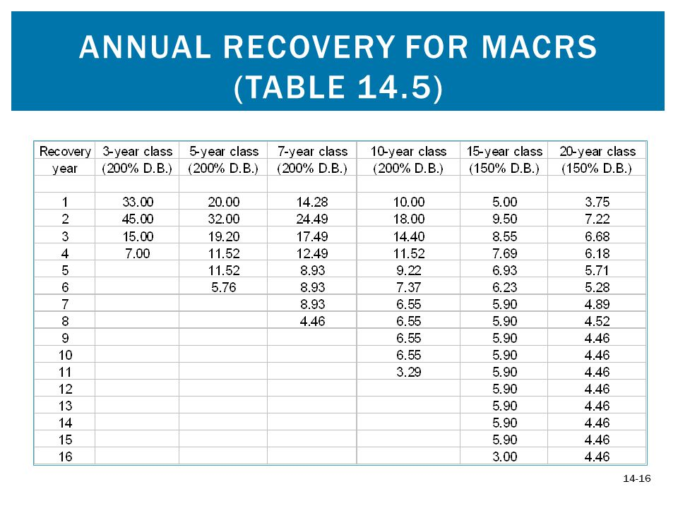 ANNUAL RECOVERY FOR MACRS (TABLE 14.5) 14-16