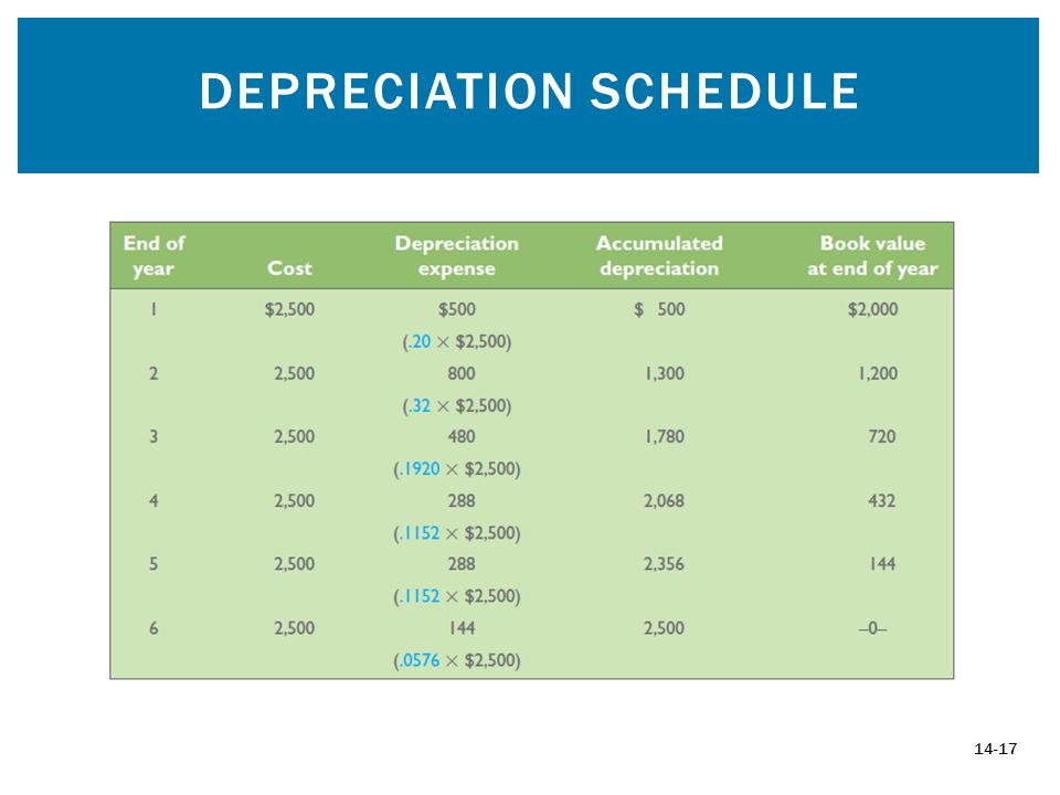 DEPRECIATION SCHEDULE 14-17
