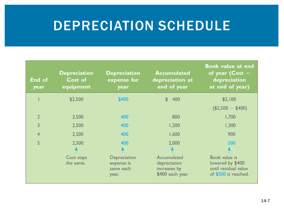 DEPRECIATION SCHEDULE 14-7