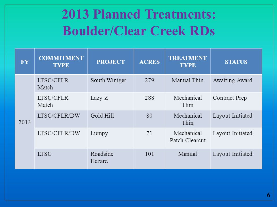 2013 Planned Treatments: Boulder/Clear Creek RDs 6 FY COMMITMENT TYPE PROJECTACRES TREATMENT TYPE STATUS 2013 LTSC/CFLR Match South Winiger279Manual ThinAwaiting Award LTSC/CFLR Match Lazy Z288Mechanical Thin Contract Prep LTSC/CFLR/DWGold Hill80Mechanical Thin Layout Initiated LTSC/CFLR/DWLumpy71Mechanical Patch Clearcut Layout Initiated LTSCRoadside Hazard 101ManualLayout Initiated