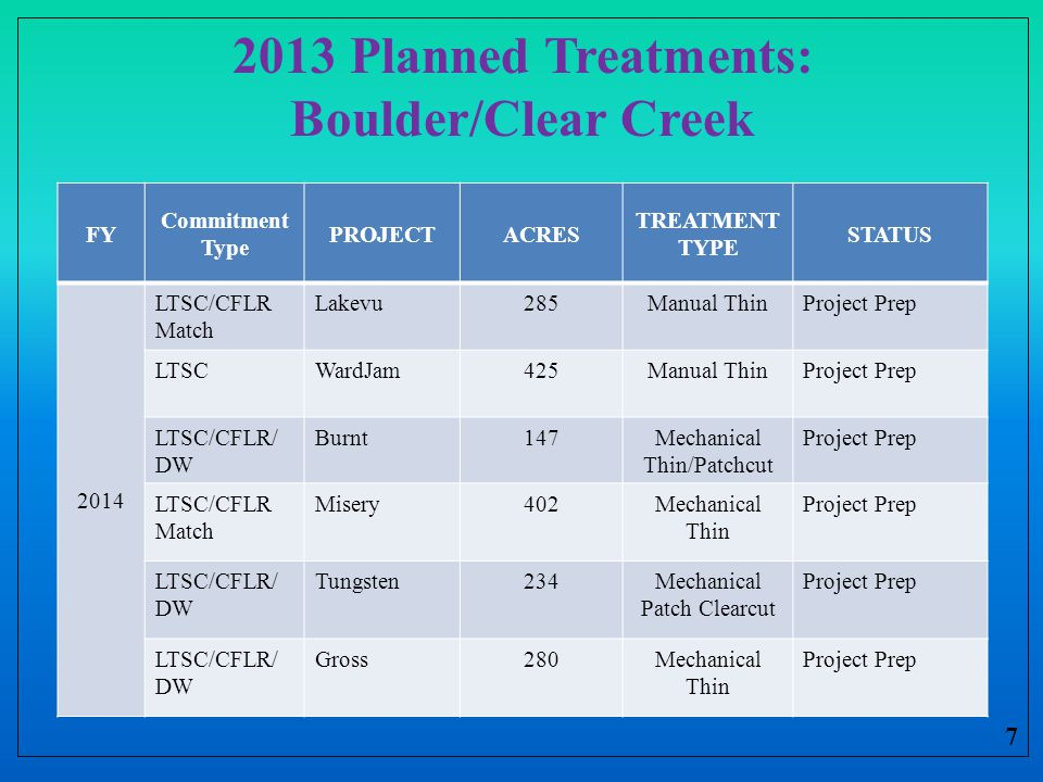 2013 Planned Treatments: Boulder/Clear Creek 7 FY Commitment Type PROJECTACRES TREATMENT TYPE STATUS 2014 LTSC/CFLR Match Lakevu285Manual ThinProject Prep LTSCWardJam425Manual ThinProject Prep LTSC/CFLR/ DW Burnt147Mechanical Thin/Patchcut Project Prep LTSC/CFLR Match Misery402Mechanical Thin Project Prep LTSC/CFLR/ DW Tungsten234Mechanical Patch Clearcut Project Prep LTSC/CFLR/ DW Gross280Mechanical Thin Project Prep