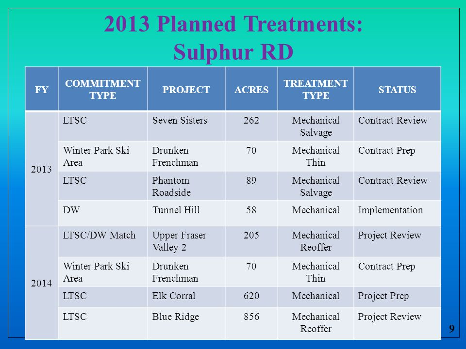 2013 Planned Treatments: Sulphur RD 9 FY COMMITMENT TYPE PROJECTACRES TREATMENT TYPE STATUS 2013 LTSCSeven Sisters262Mechanical Salvage Contract Review Winter Park Ski Area Drunken Frenchman 70Mechanical Thin Contract Prep LTSCPhantom Roadside 89Mechanical Salvage Contract Review DWTunnel Hill58MechanicalImplementation 2014 LTSC/DW MatchUpper Fraser Valley 2 205Mechanical Reoffer Project Review Winter Park Ski Area Drunken Frenchman 70Mechanical Thin Contract Prep LTSCElk Corral620MechanicalProject Prep LTSCBlue Ridge856Mechanical Reoffer Project Review