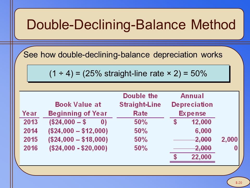 Double-Declining-Balance Method See how double-declining-balance depreciation works (1 ÷ 4) = (25% straight-line rate × 2) = 50% 8-20