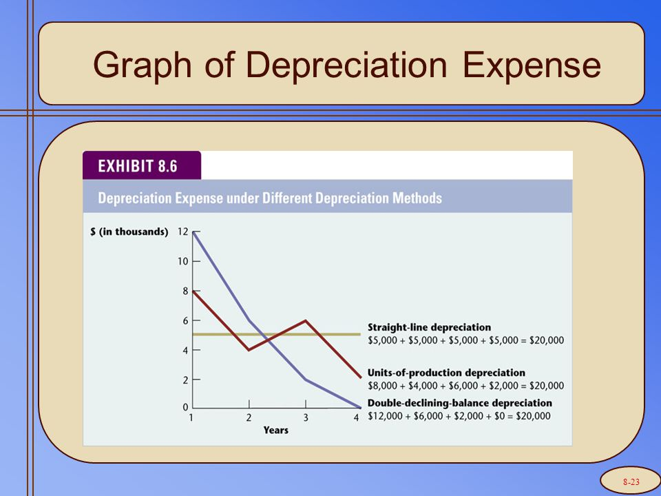 Graph of Depreciation Expense 8-23