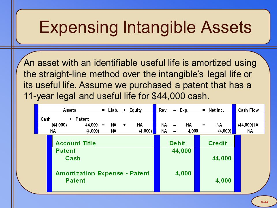Expensing Intangible Assets An asset with an identifiable useful life is amortized using the straight-line method over the intangible's legal life or its useful life.