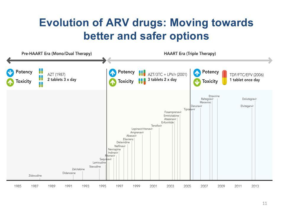 11 Evolution of ARV drugs: Moving towards better and safer options
