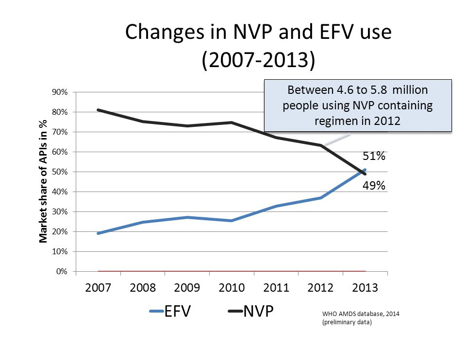 Changes in NVP and EFV use (2007-2013) 49% Between 4.6 to 5.8 million people using NVP containing regimen in 2012 WHO AMDS database, 2014 (preliminary data)
