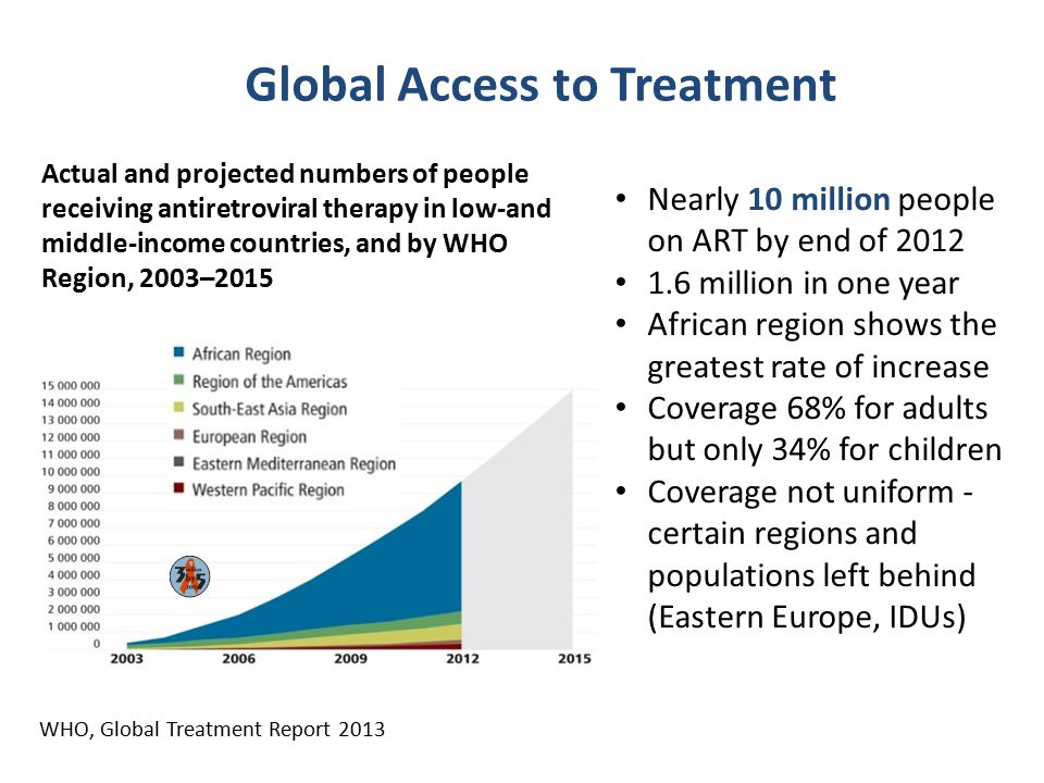 Global Access to Treatment Actual and projected numbers of people receiving antiretroviral therapy in low-and middle-income countries, and by WHO Regi