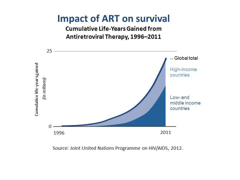 Impact of ART on survival Cumulative Life-Years Gained from Antiretroviral Therapy, 1996–2011 — Global total High-income countries Low- and middle income countries 25 Cumulative life-years gained (in millions) 0 1996 Source: Joint United Nations Programme on HIV/AIDS, 2012.