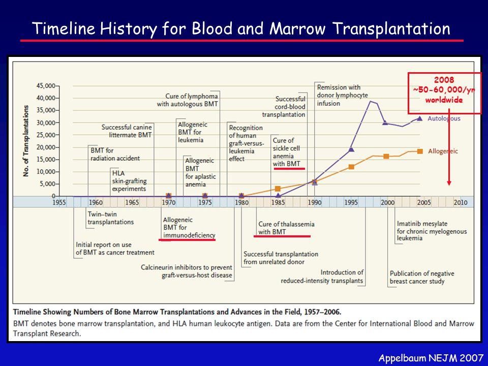 Appelbaum NEJM 2007 Timeline History for Blood and Marrow Transplantation 2008 ~50-60,000/yr worldwide