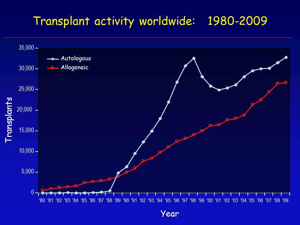 Transplant activity worldwide: 1980-2009 Transplants 80 81 82 83 84 85 86 87 88 89 90 91 92 93 94 95 96 97 98 99 00 01 02 03 04 05 06 07 08 09 Autologous Allogeneic 20,000 25,000 35,000 30,000 15,000 10,000 5,000 0 Year