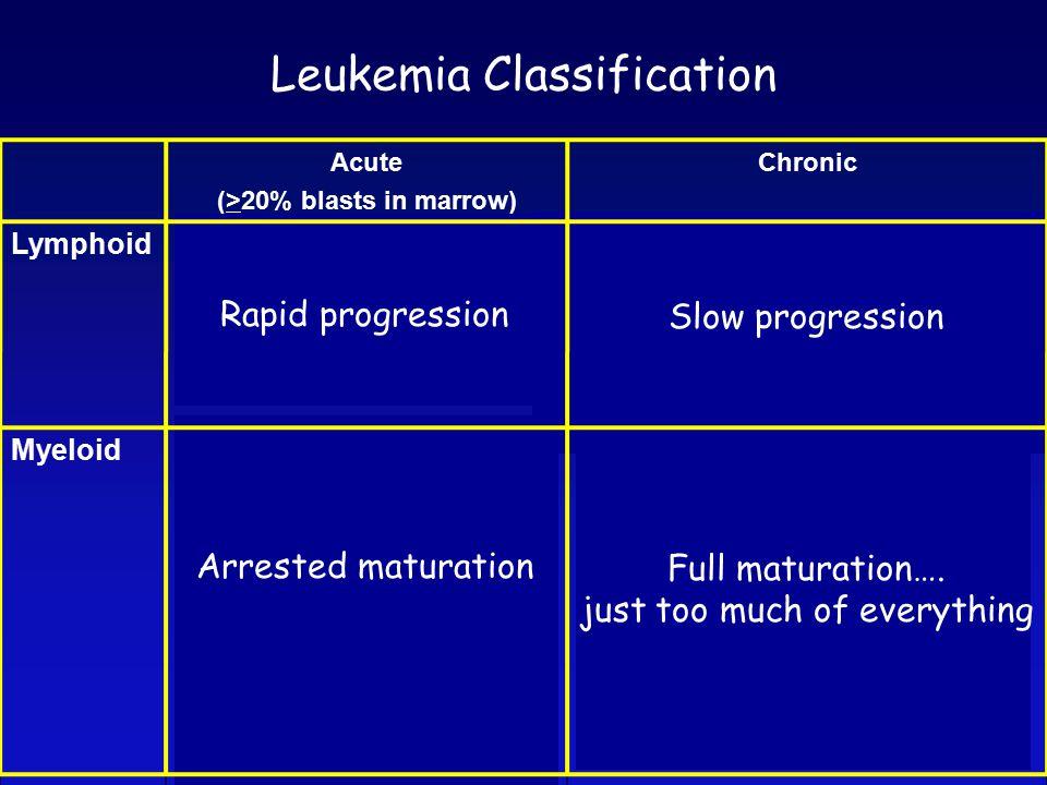 Leukemia Classification Acute (>20% blasts in marrow) Chronic Lymphoid Acute Lymphoblastic Leukemia Precursor B-cell ALL Precursor T-cell ALL Chronic Lymphoid Leukemias Chronic Lymphocytic Leukemia Prolymphocytic Leukemia Hairy Cell Leukemia Multiple Myeloma Waldenstrom's Macroglobulinemia Myeloid Acute myeloid leukemia (AML) AML recurrent cytogenetic abnorm AML, minimally differentiated AML, without maturation AML, with maturation Acute promyelocytic leukemia Acute myelomonocytic leukemia Acute monoblastic leukemia Acute erythroid leukemia Acute megakaryoblastic leukemia Myeloproliferative Disorders Chronic myeloid leukemia Polycythemia vera Essential Thrombocythemia Chronic idiopathic myelofibrosis Myelodysplastic Syndromes Refractory anemia Refractory anemia with RS Refractory anemia with excess blasts Chronic myelomonocytic leukemia Rapid progression Arrested maturation Slow progression Full maturation….
