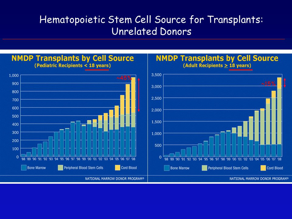 Hematopoietic Stem Cell Source for Transplants: Unrelated Donors ~45% ~15%