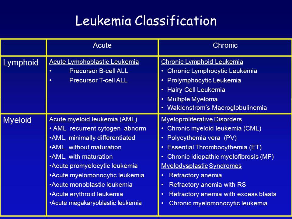 Leukemia Classification AcuteChronic Lymphoid Acute Lymphoblastic Leukemia Precursor B-cell ALL Precursor T-cell ALL Chronic Lymphoid Leukemia Chronic Lymphocytic Leukemia Prolymphocytic Leukemia Hairy Cell Leukemia Multiple Myeloma Waldenstrom's Macroglobulinemia Myeloid Acute myeloid leukemia (AML) AML recurrent cytogen abnorm AML, minimally differentiated AML, without maturation AML, with maturation Acute promyelocytic leukemia Acute myelomonocytic leukemia Acute monoblastic leukemia Acute erythroid leukemia Acute megakaryoblastic leukemia Myeloproliferative Disorders Chronic myeloid leukemia (CML) Polycythemia vera (PV) Essential Thrombocythemia (ET) Chronic idiopathic myelofibrosis (MF) Myelodysplastic Syndromes Refractory anemia Refractory anemia with RS Refractory anemia with excess blasts Chronic myelomonocytic leukemia