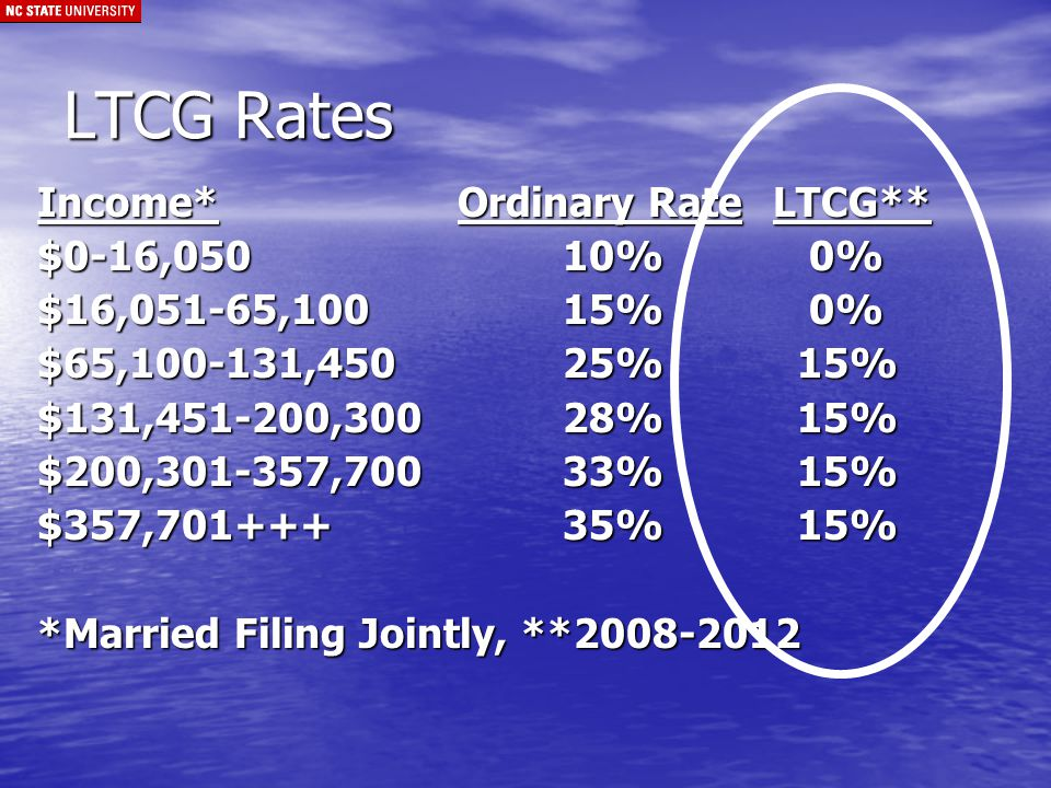 LTCG Rates Income*Ordinary RateLTCG** $0-16,05010% 0% $16,051-65,10015% 0% $65,100-131,45025% 15% $131,451-200,30028% 15% $200,301-357,70033% 15% $357,701+++35% 15% *Married Filing Jointly, **2008-2012