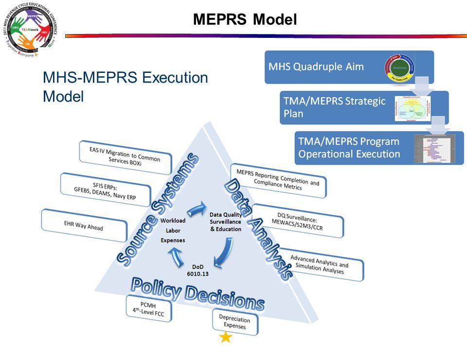 MHS-MEPRS Execution Model MEPRS Model