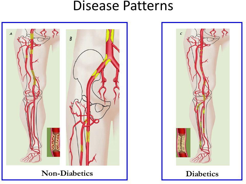 Disease Patterns Non-Diabetics Diabetics