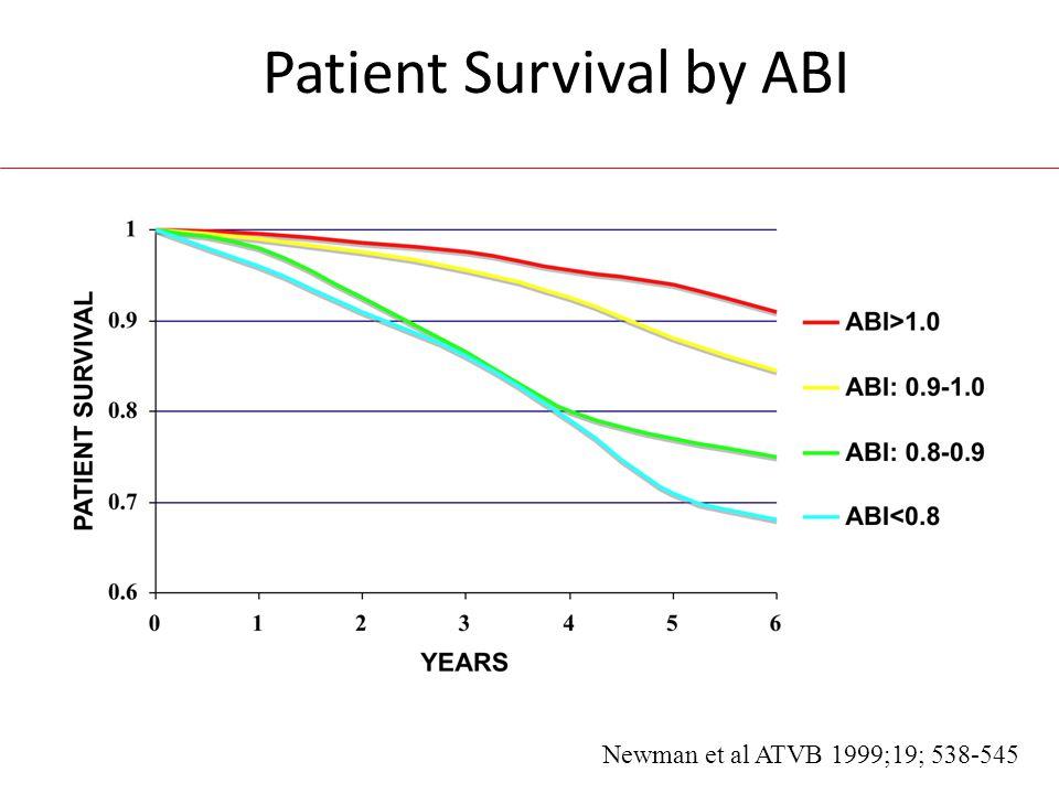 Patient Survival by ABI Newman et al ATVB 1999;19; 538-545.