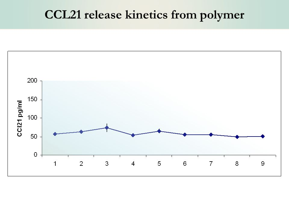 CCL21 release kinetics from polymer