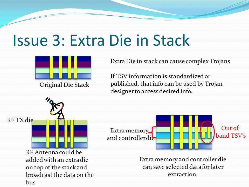 Issue 3: Extra Die in Stack Original Die Stack Extra Die in stack can cause complex Trojans If TSV information is standardized or published, that info can be used by Trojan designer to access desired info.