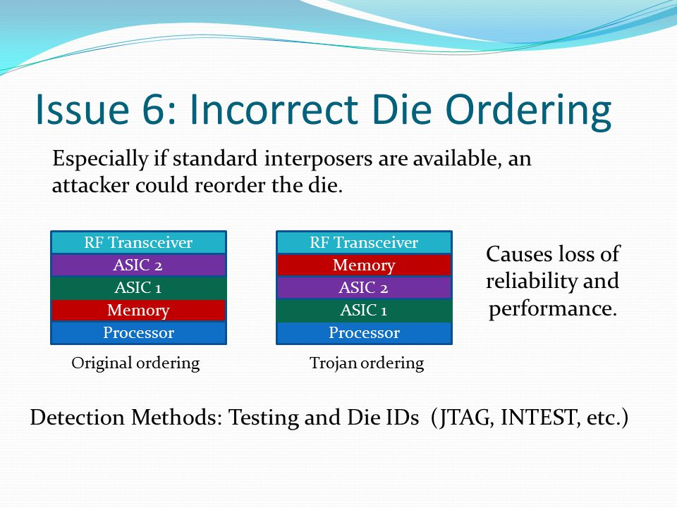 Issue 6: Incorrect Die Ordering Processor Memory ASIC 1 ASIC 2 RF Transceiver Original ordering Processor Memory ASIC 1 ASIC 2 RF Transceiver Trojan ordering Especially if standard interposers are available, an attacker could reorder the die.