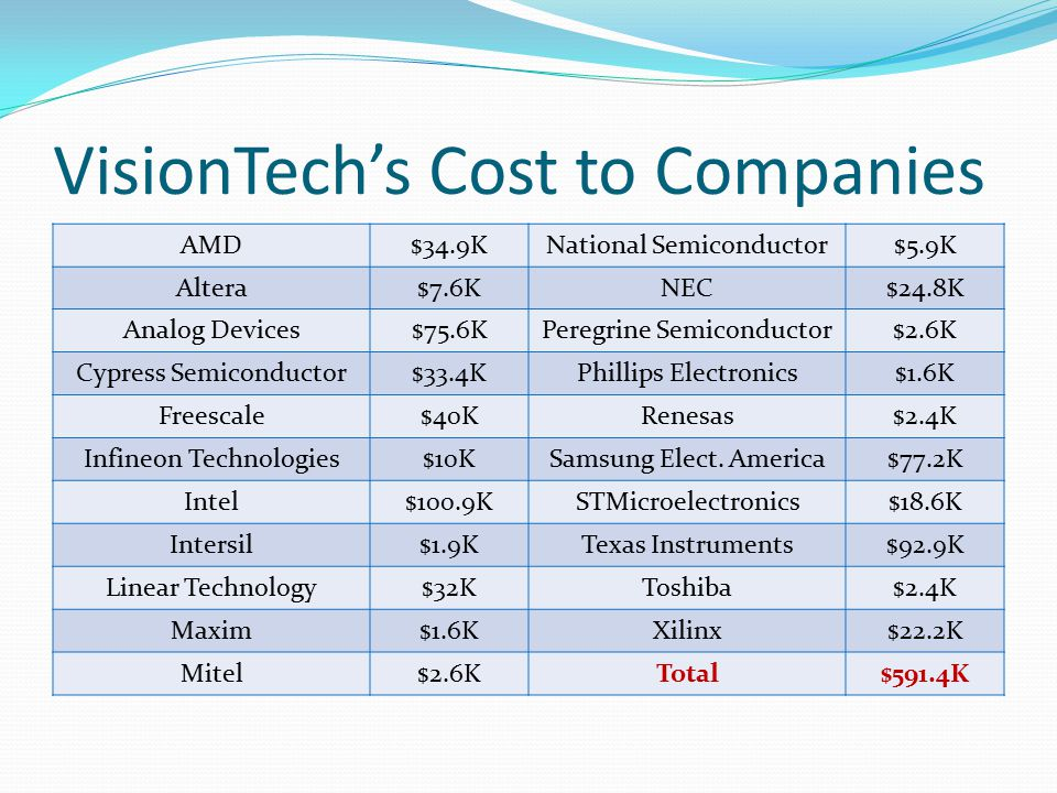 VisionTech's Cost to Companies AMD$34.9KNational Semiconductor$5.9K Altera$7.6KNEC$24.8K Analog Devices$75.6KPeregrine Semiconductor$2.6K Cypress Semiconductor$33.4KPhillips Electronics$1.6K Freescale$40KRenesas$2.4K Infineon Technologies$10KSamsung Elect.