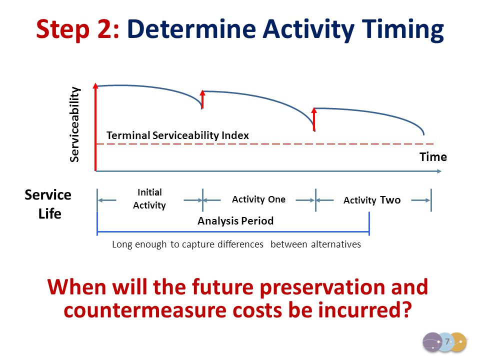 7 Terminal Serviceability Index Serviceability Initial Activity Activity One Activity Two Time When will the future preservation and countermeasure co