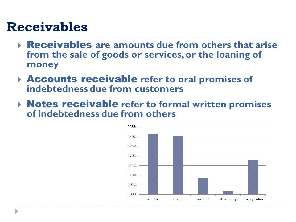 Receivables  Receivables are amounts due from others that arise from the sale of goods or services, or the loaning of money  Accounts receivable ref
