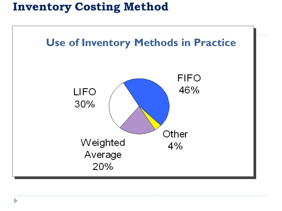 Use of Inventory Methods in Practice Inventory Costing Method