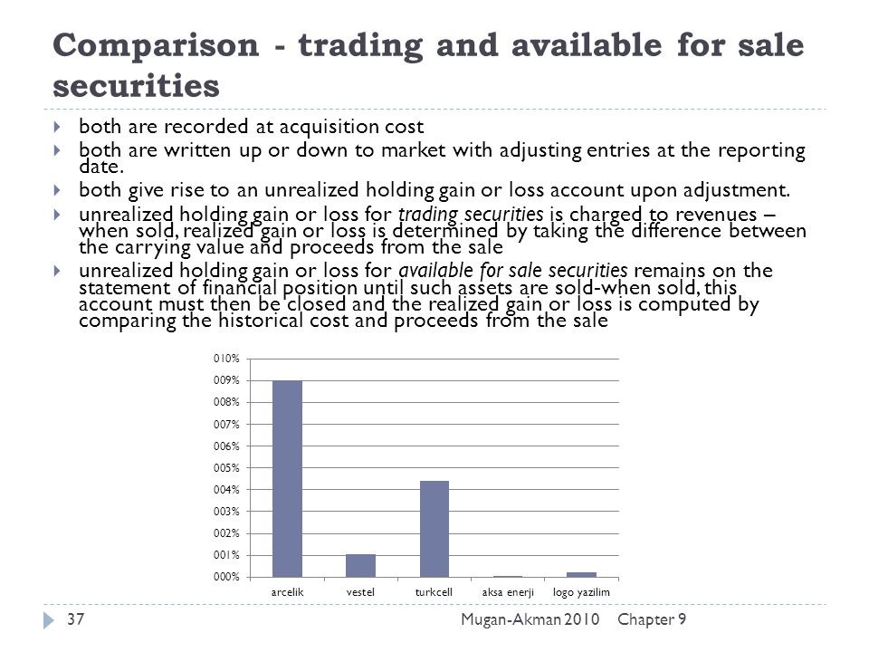 Comparison - trading and available for sale securities Chapter 9Mugan-Akman 201037  both are recorded at acquisition cost  both are written up or do