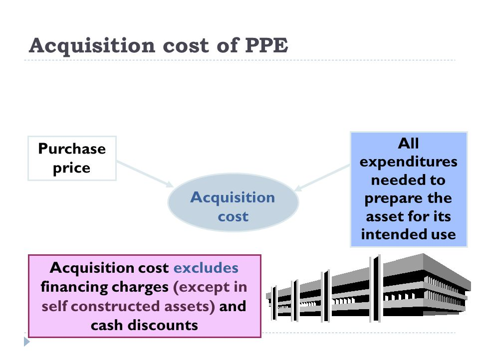 Acquisition cost Acquisition cost excludes financing charges (except in self constructed assets) and cash discounts All expenditures needed to prepare