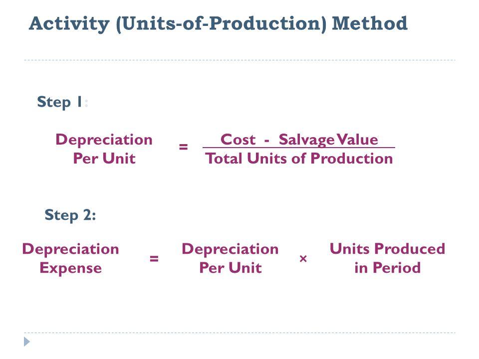 Depreciation Per Unit = Cost - Salvage Value Total Units of Production Step 1: Step 2: Depreciation Expense = Depreciation Per Unit × Units Produced in Period Activity (Units-of-Production) Method