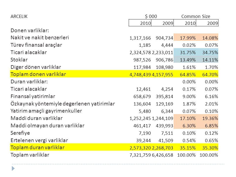ARCELIK$ 000Common Size 2010200920102009 Donen varliklar: Nakit ve nakit benzerleri 1,317,166904,73417.99%14.08% Türev finansal araçlar 1,1854,4440.02%0.07% Ticari alacaklar 2,324,5782,233,01131.75%34.75% Stoklar 987,526906,78613.49%14.11% Diger dönen varliklar 117,984108,9801.61%1.70% Toplam donen varliklar 4,748,4394,157,95564.85%64.70% Duran varliklar: 0.00% Ticari alacaklar 12,4614,2540.17%0.07% Finansal yatirimlar 658,679395,8149.00%6.16% Özkaynak yöntemiyle degerlenen yatirimlar 136,604129,1691.87%2.01% Yatirim amaçli gayrimenkuller 5,4806,3440.07%0.10% Maddi duran varliklar 1,252,2451,244,10917.10%19.36% Maddi olmayan duran varliklar 461,417439,9936.30%6.85% Serefiye 7,1907,5110.10%0.12% Ertelenen vergi varliklar 39,24441,5090.54%0.65% Toplam duran varliklar 2,573,3202,268,70335.15%35.30% Toplam varliklar 7,321,7596,426,658100.00%
