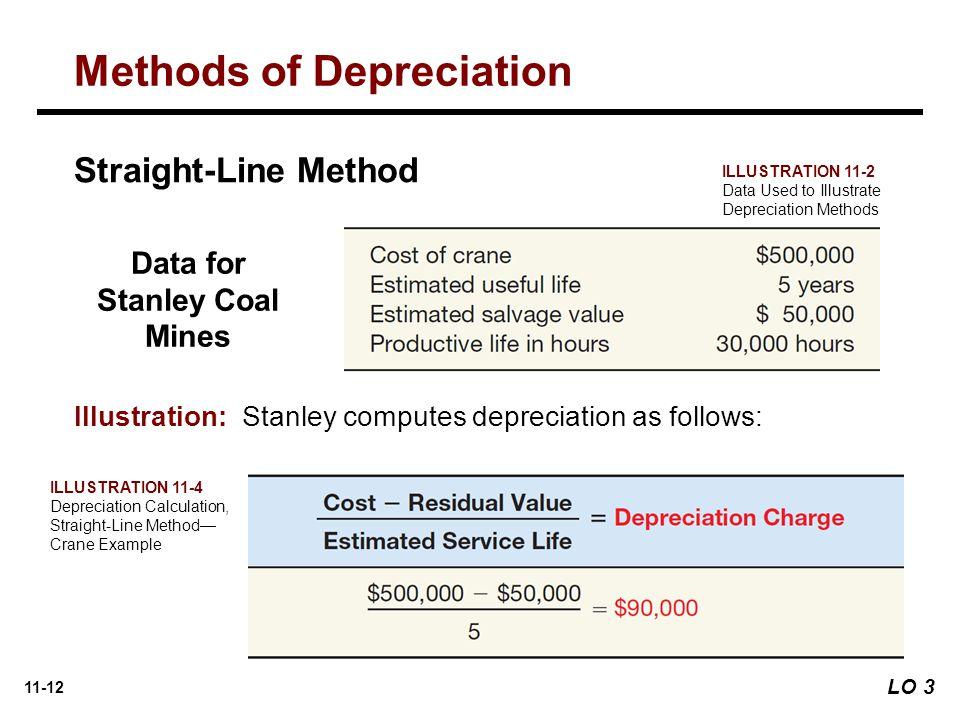 11-12 Straight-Line Method Illustration: Stanley computes depreciation as follows: Data for Stanley Coal Mines ILLUSTRATION 11-2 Data Used to Illustrate Depreciation Methods ILLUSTRATION 11-4 Depreciation Calculation, Straight-Line Method— Crane Example Methods of Depreciation LO 3