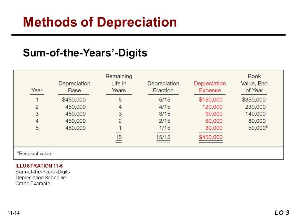 11-14 Sum-of-the-Years'-Digits ILLUSTRATION 11-6 Sum-of-the-Years'-Digits Depreciation Schedule— Crane Example Methods of Depreciation LO 3