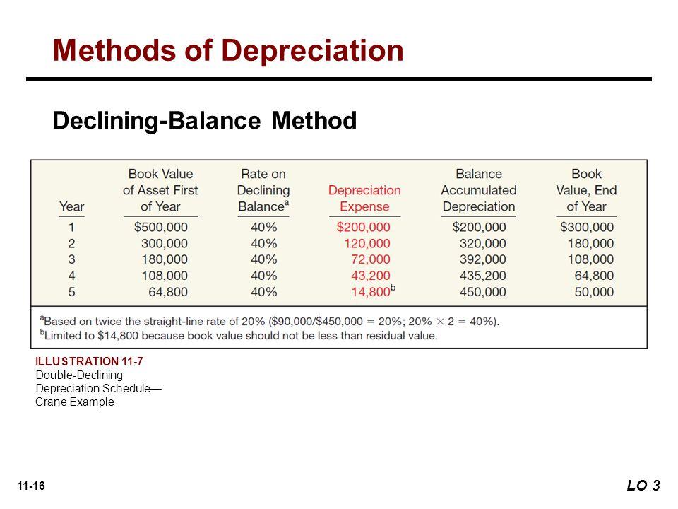 11-16 Declining-Balance Method ILLUSTRATION 11-7 Double-Declining Depreciation Schedule— Crane Example Methods of Depreciation LO 3