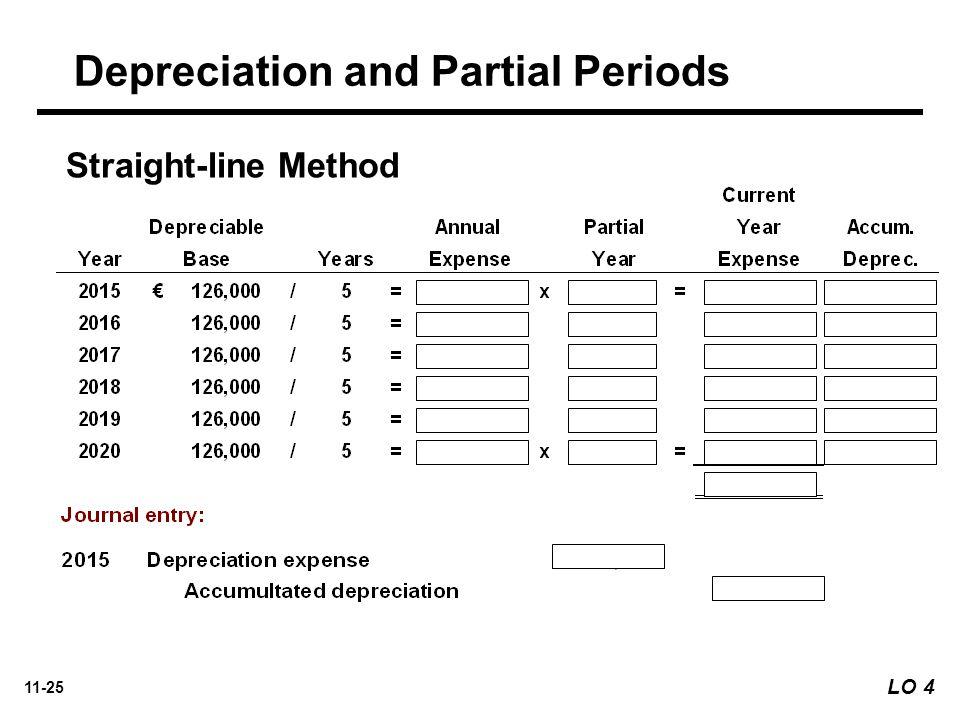 11-25 Straight-line Method Depreciation and Partial Periods LO 4