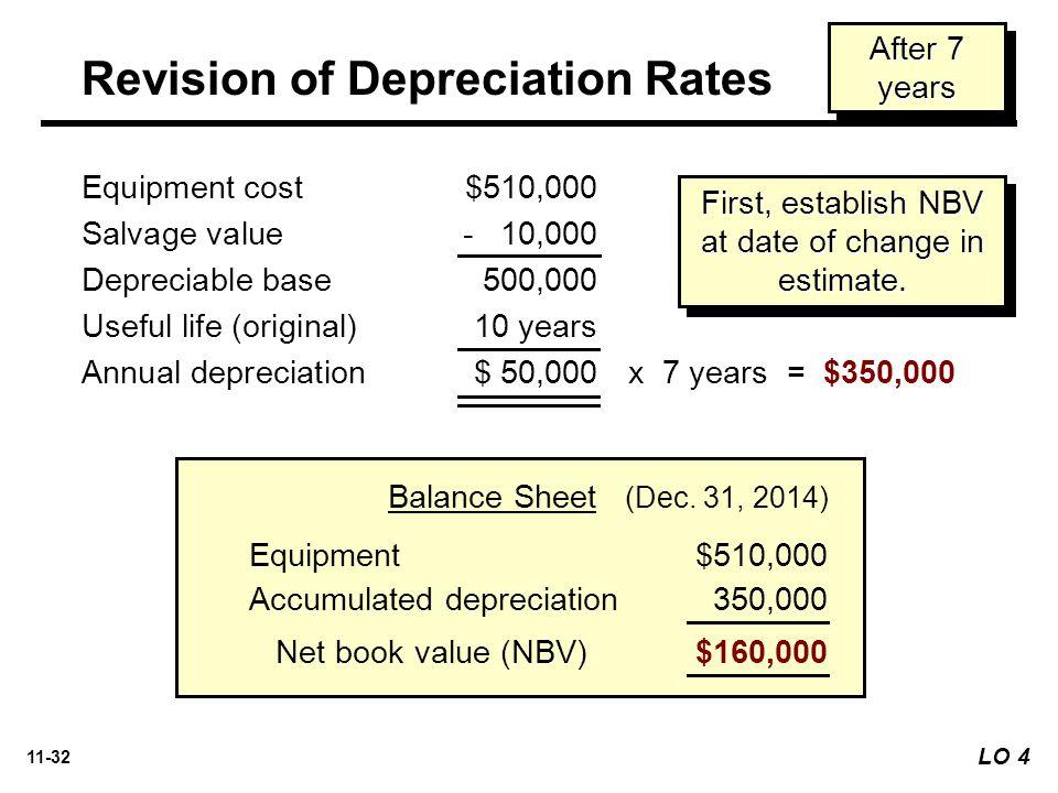 11-32 Equipment$510,000 Accumulated depreciation 350,000 Net book value (NBV)$160,000 Balance Sheet (Dec.