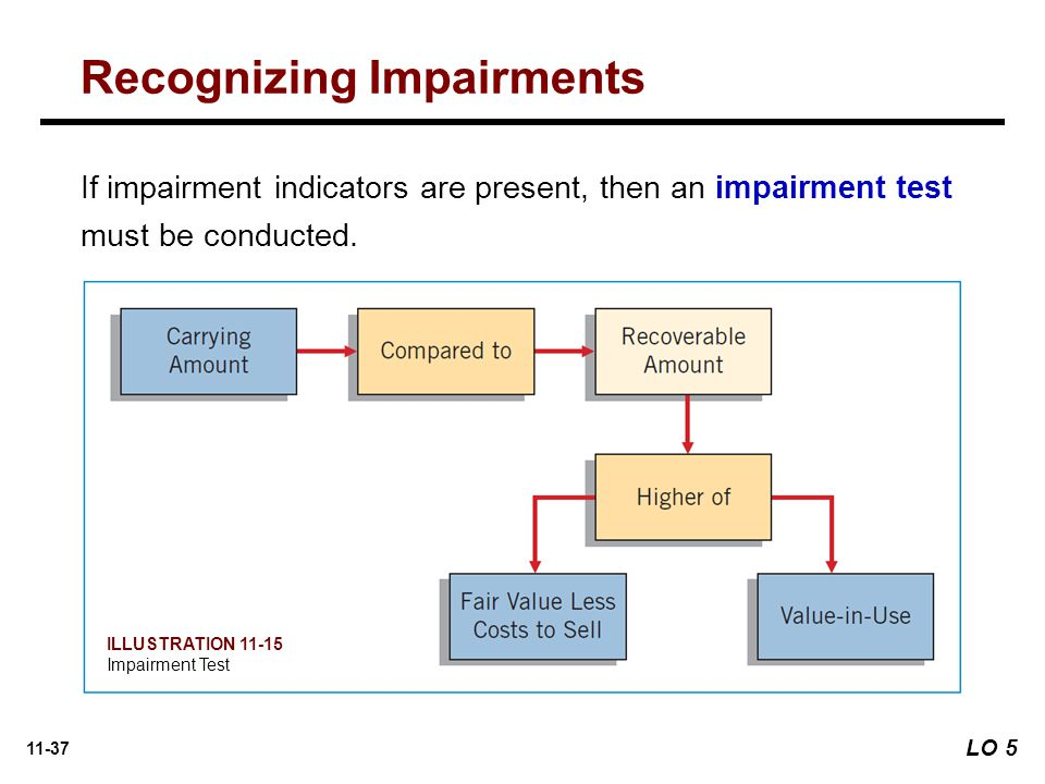 11-37 If impairment indicators are present, then an impairment test must be conducted.