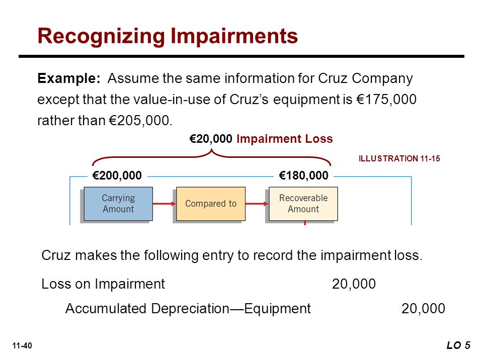 11-40 Example: Assume the same information for Cruz Company except that the value-in-use of Cruz's equipment is €175,000 rather than €205,000.