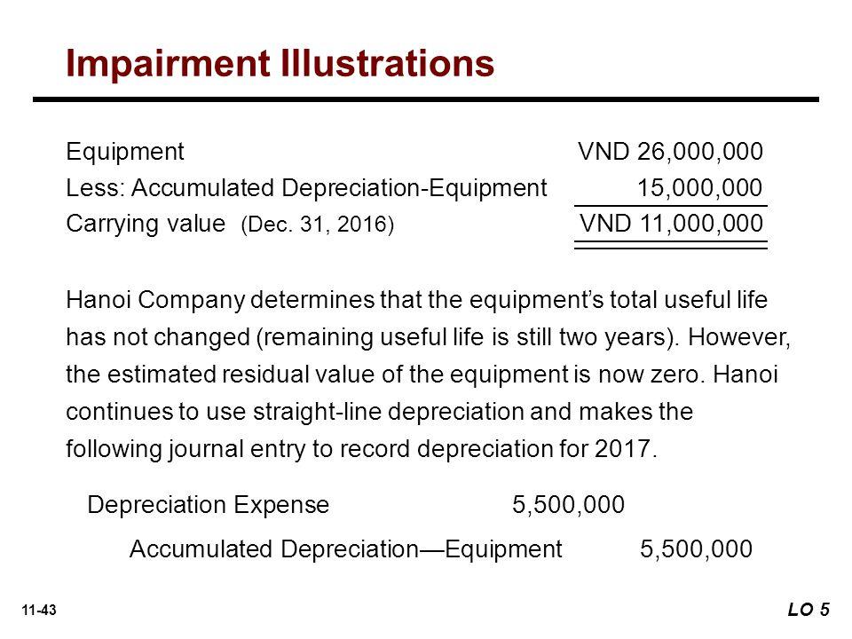 11-43 Depreciation Expense 5,500,000 Accumulated Depreciation—Equipment5,500,000 Equipment VND 26,000,000 Less: Accumulated Depreciation-Equipment 15,000,000 Carrying value (Dec.
