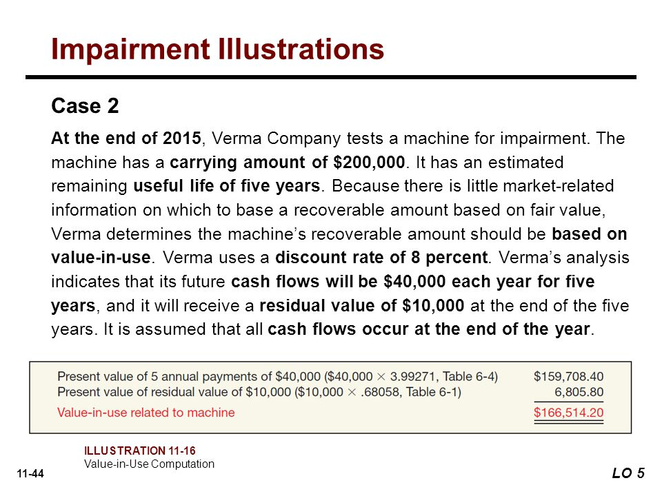 11-44 Case 2 At the end of 2015, Verma Company tests a machine for impairment.
