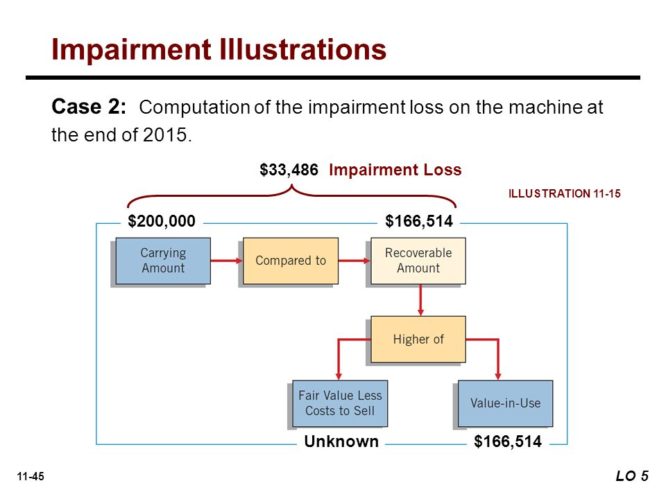 11-45 Case 2: Computation of the impairment loss on the machine at the end of 2015.