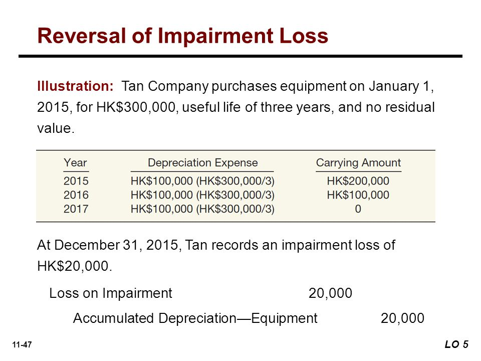 11-47 Illustration: Tan Company purchases equipment on January 1, 2015, for HK$300,000, useful life of three years, and no residual value.