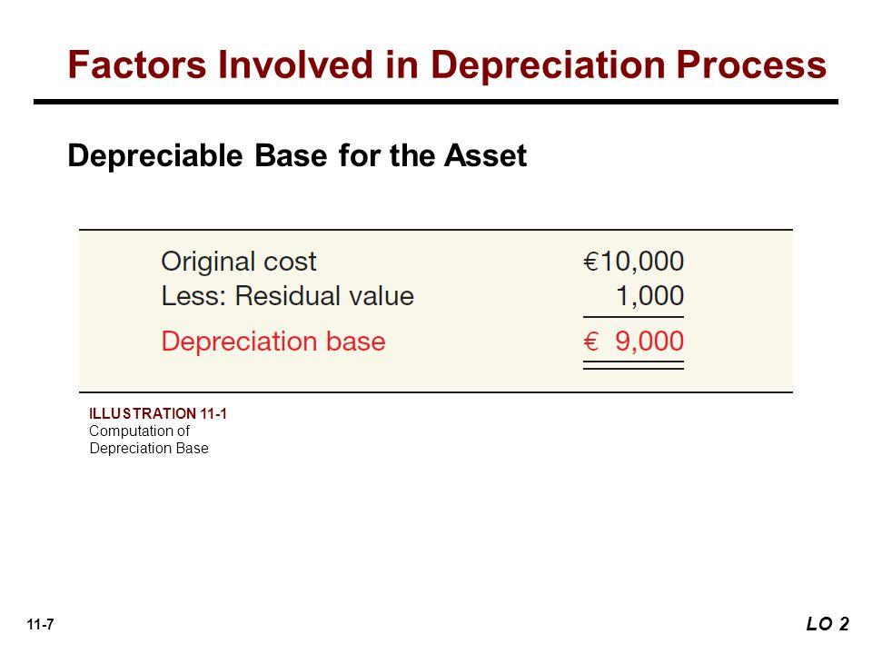 11-7 Depreciable Base for the Asset Factors Involved in Depreciation Process ILLUSTRATION 11-1 Computation of Depreciation Base LO 2