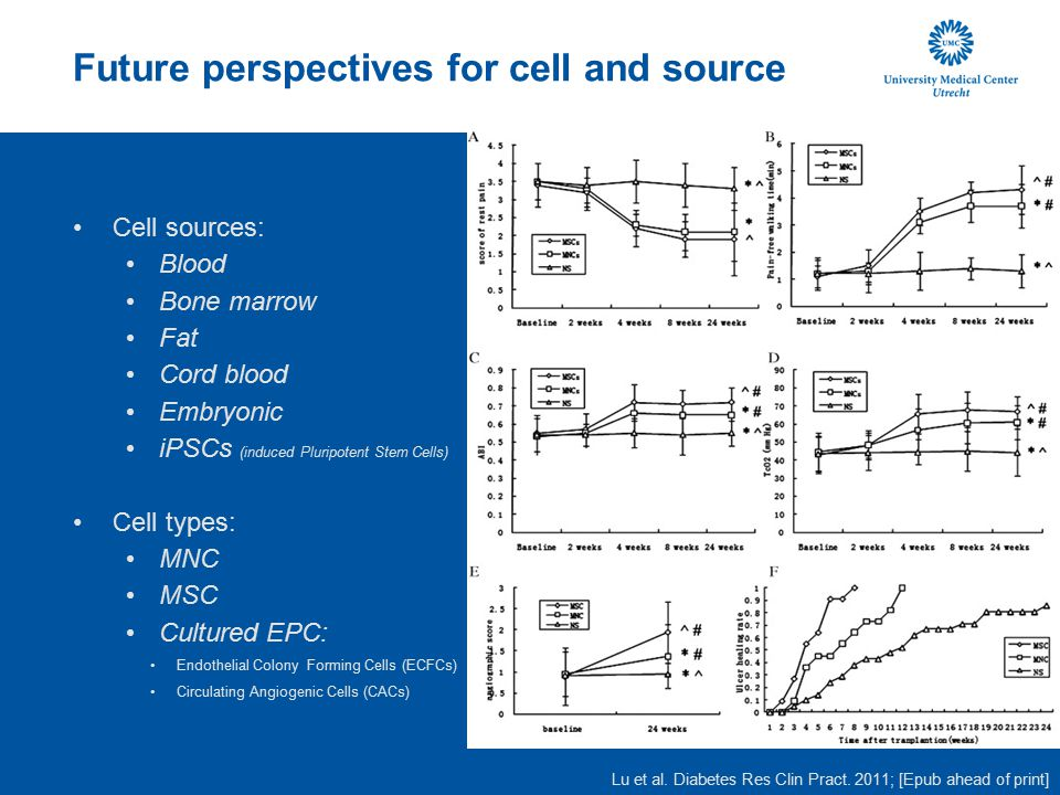 Future perspectives for cell and source Cell sources: Blood Bone marrow Fat Cord blood Embryonic iPSCs (induced Pluripotent Stem Cells) Cell types: MN