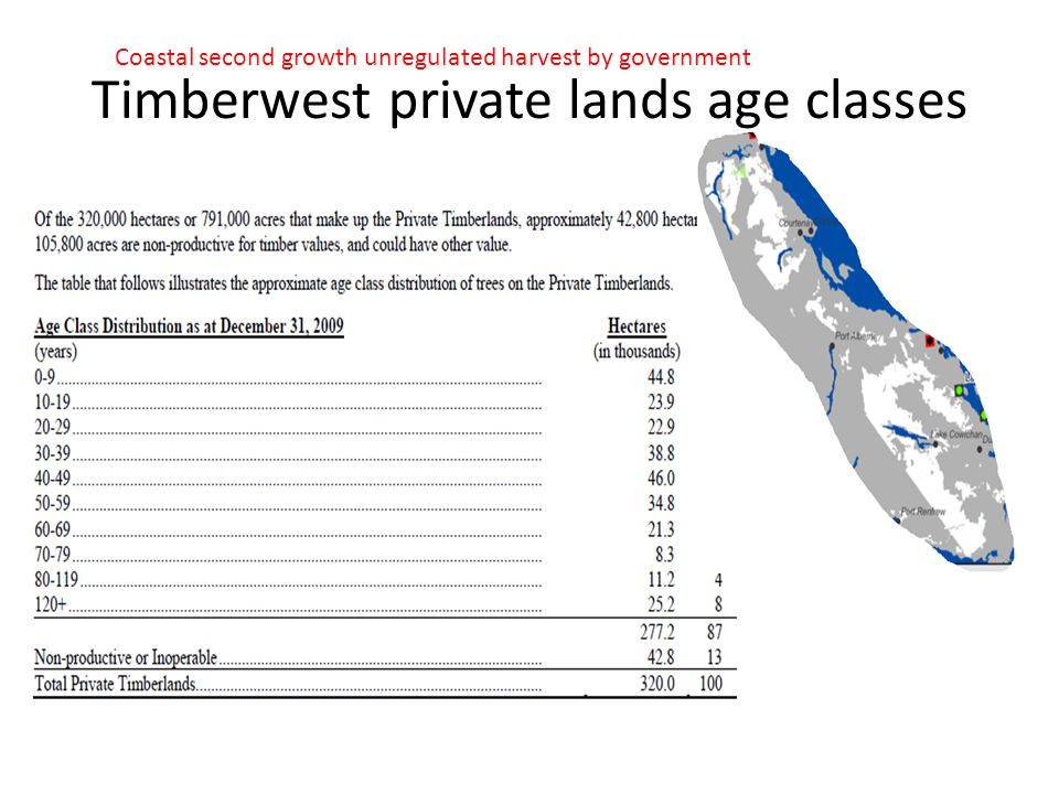 Timberwest private lands age classes Coastal second growth unregulated harvest by government