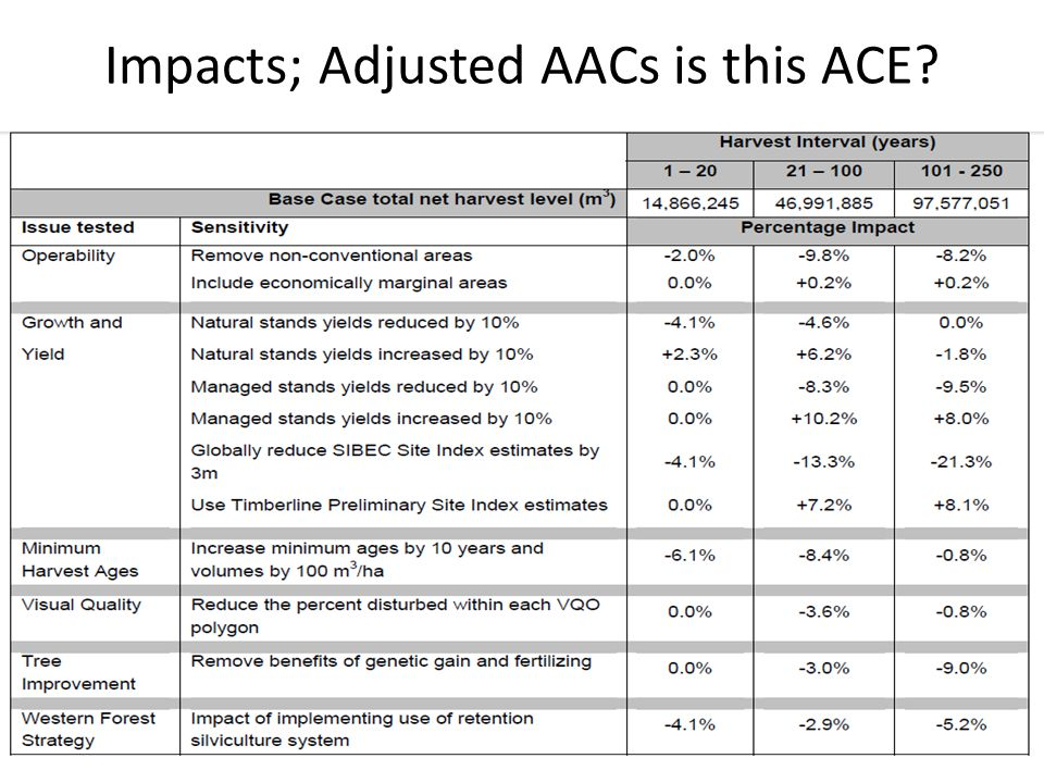 Impacts; Adjusted AACs is this ACE
